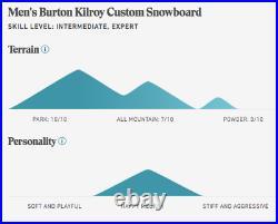 2019 Burton Kilroy Custom Snowboard